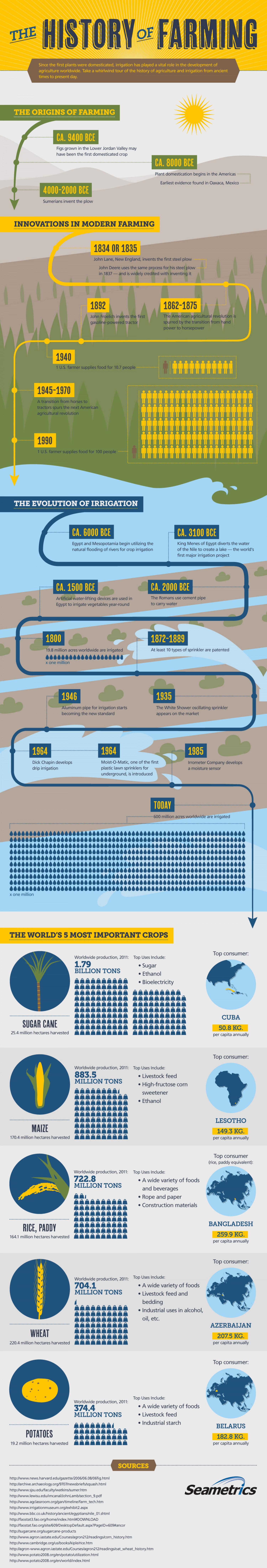 History of Farming Infographic