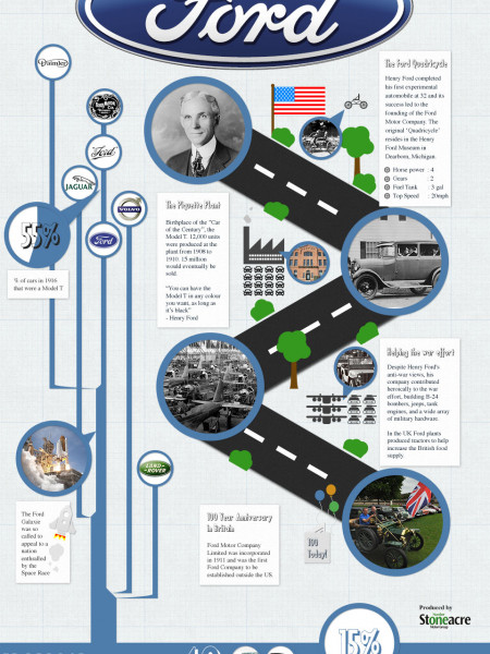 History of Ford Motor Company Infographic