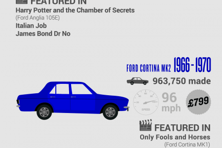 History of Ford UK at Dagenham Infographic
