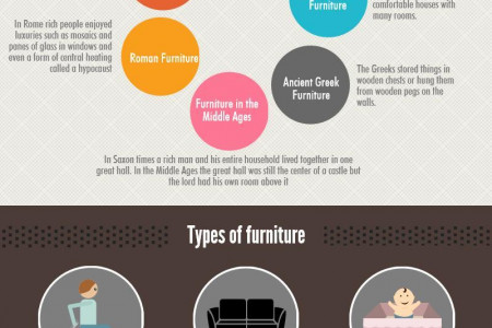 History of Furniture  Infographic
