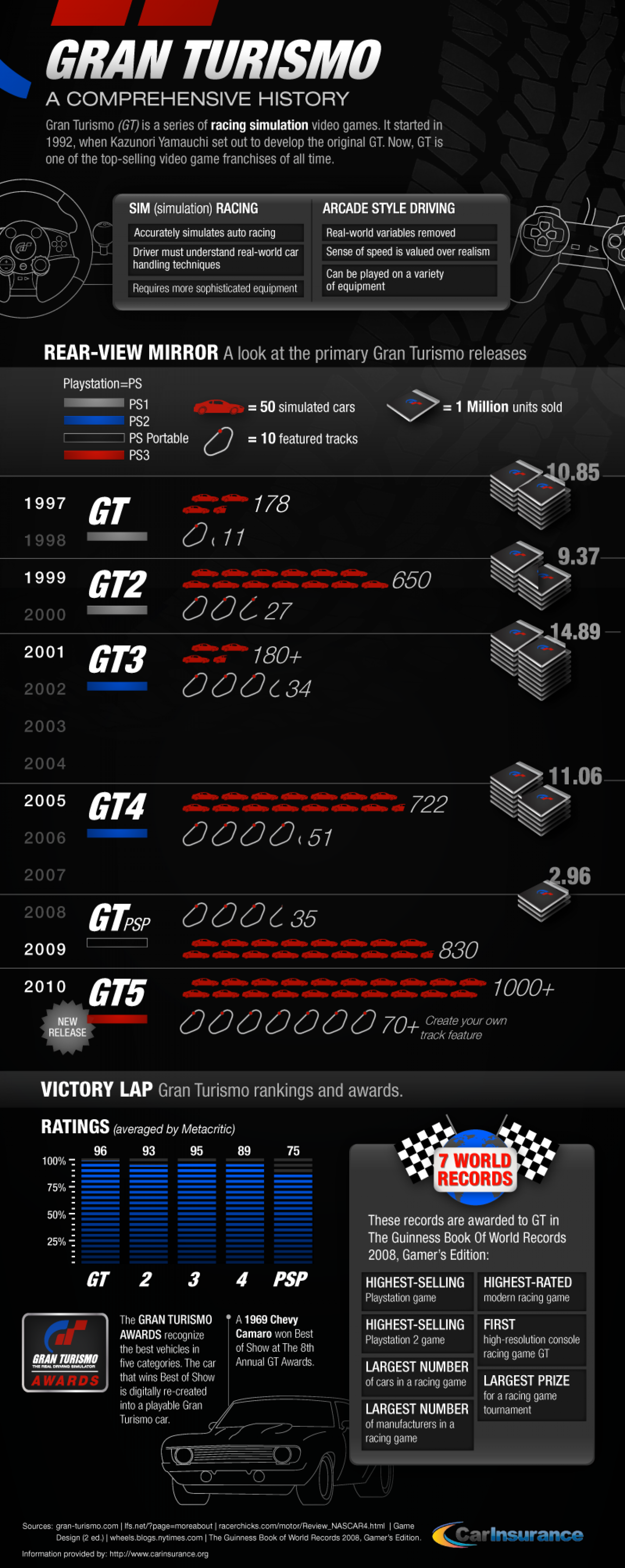 History of Gran Turismo Infographic