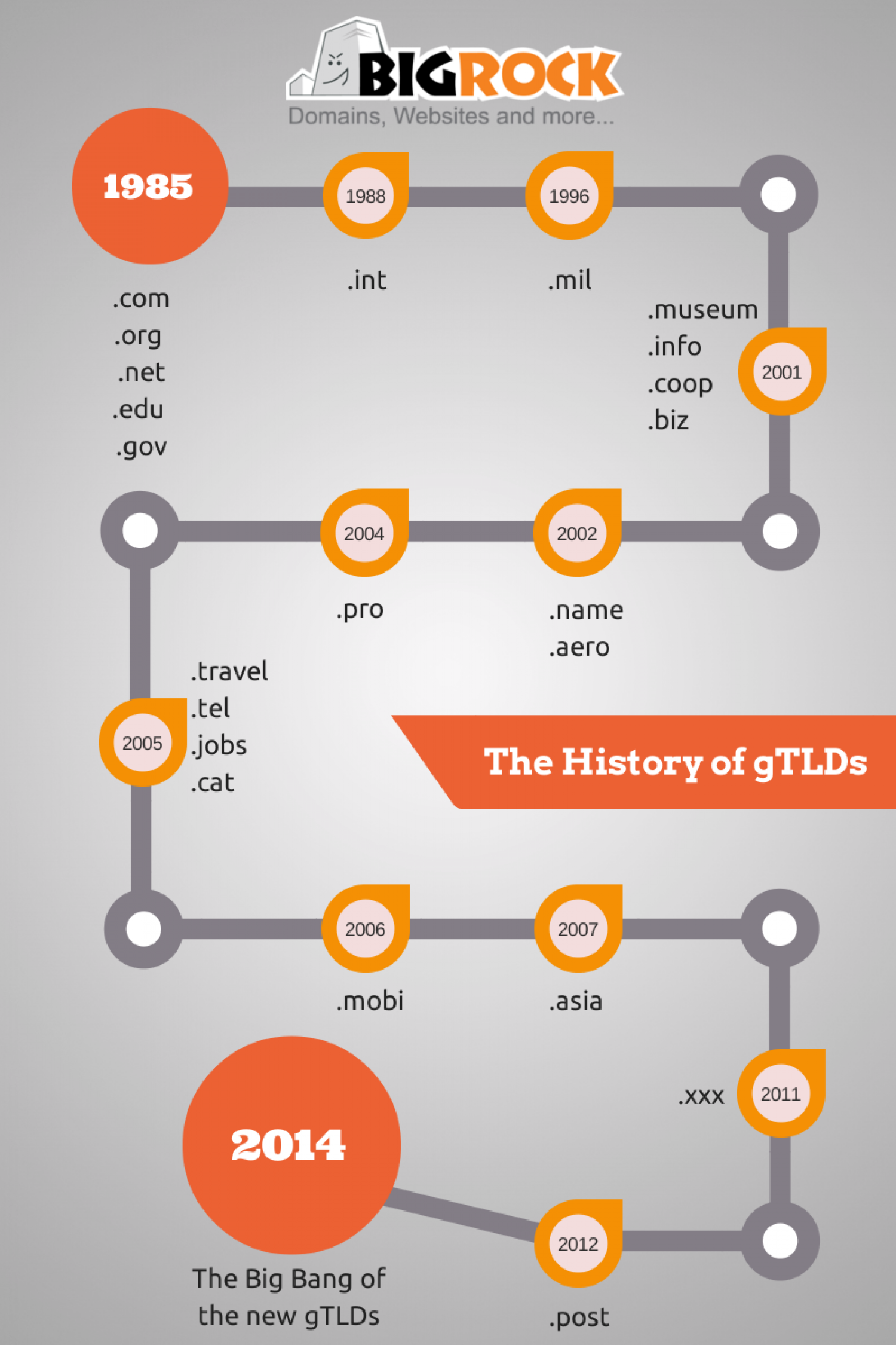 History of gTLDs Infographic