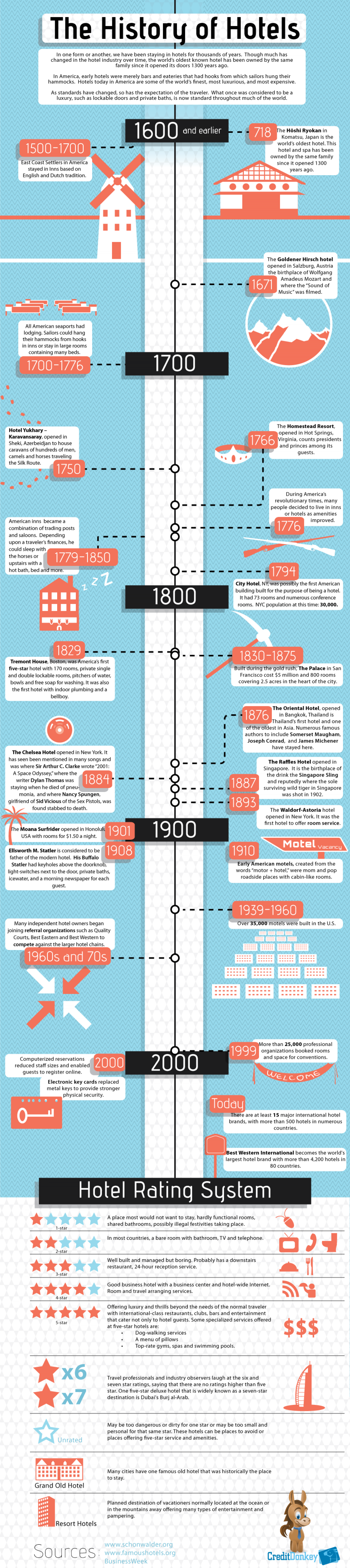 History of Hotels Infographic