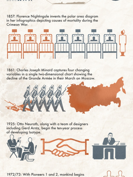 An infographic timeline of timelines and infographics Infographic