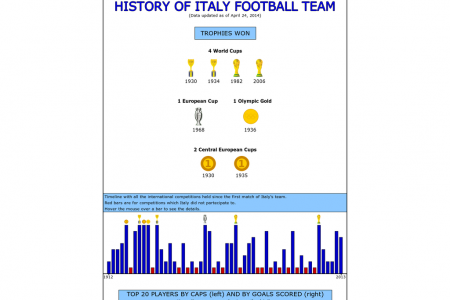 History of Italy Football Team Infographic