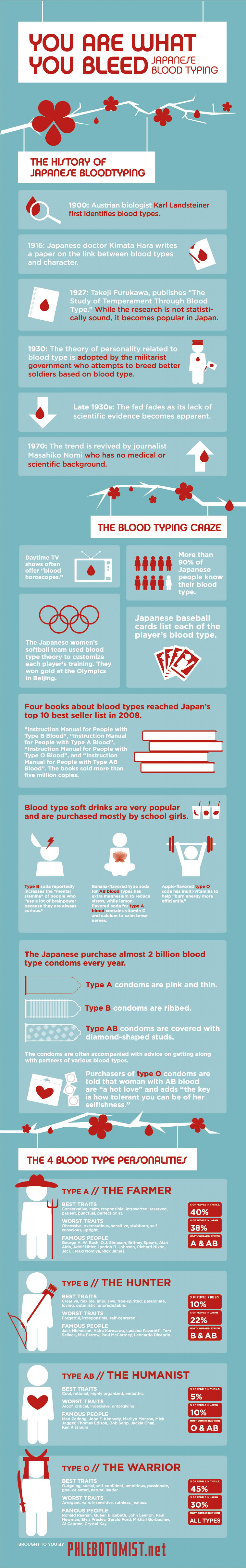 History of Japanese Blood Typing Infographic