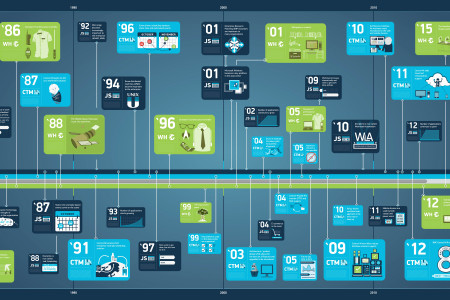 History of Job Scheduling Infographic