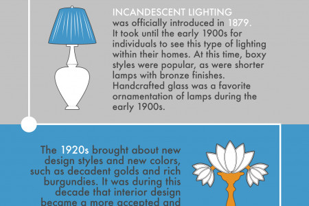 History of Lamp Styles Infographic Infographic