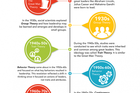 History of Leadership Infographic