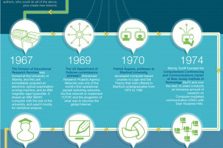 History of Learning Management System (LMS) Infographic