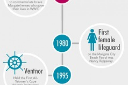 History of Lifeguarding Infographic