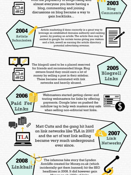 History of Link Building for SEO Infographic