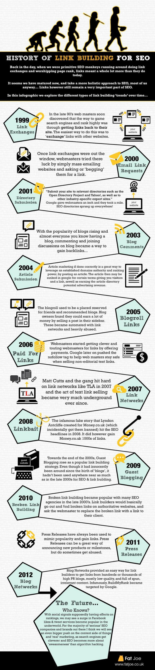 History of Link Building for SEO