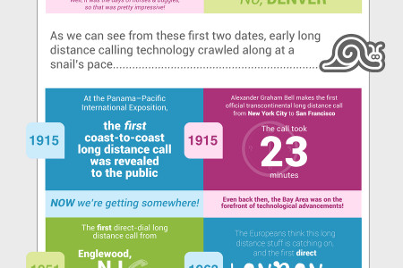 History of Long Distance Calling Infographic