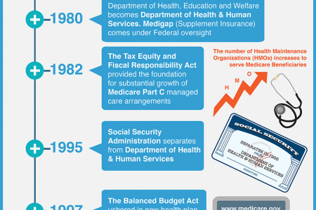 History of Medicare Infographic