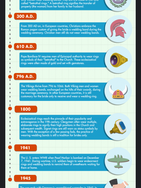 The History of Men's Wedding Bands Infographic