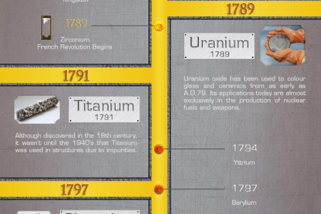 History of Metals Infographic