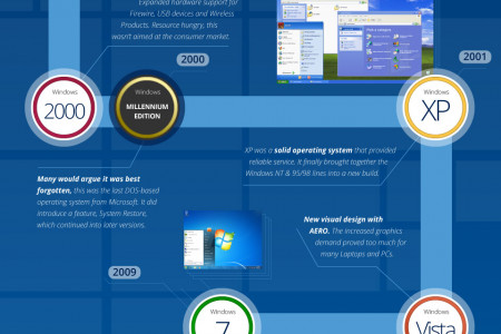 History of Microsoft Windows Infographic