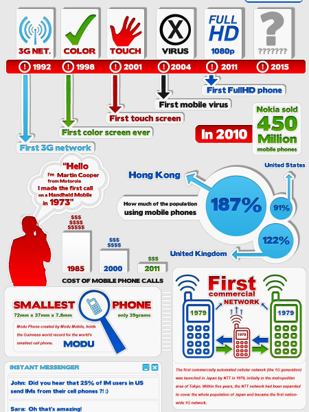 History Of Mobile Phones Infographic