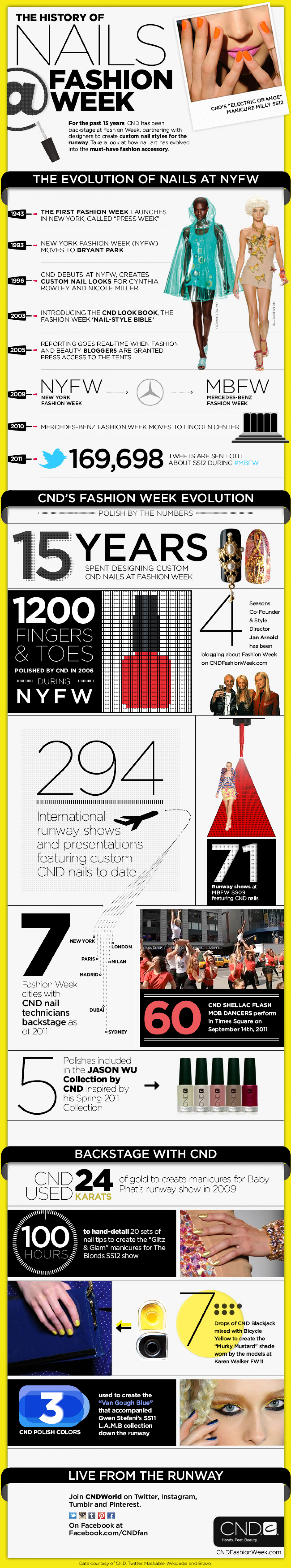 History of Nails at Fashion Week Infographic