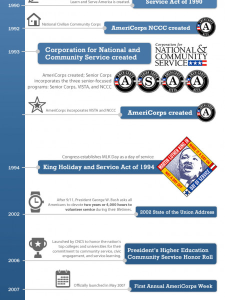 History of National Service: Timeline Infographic