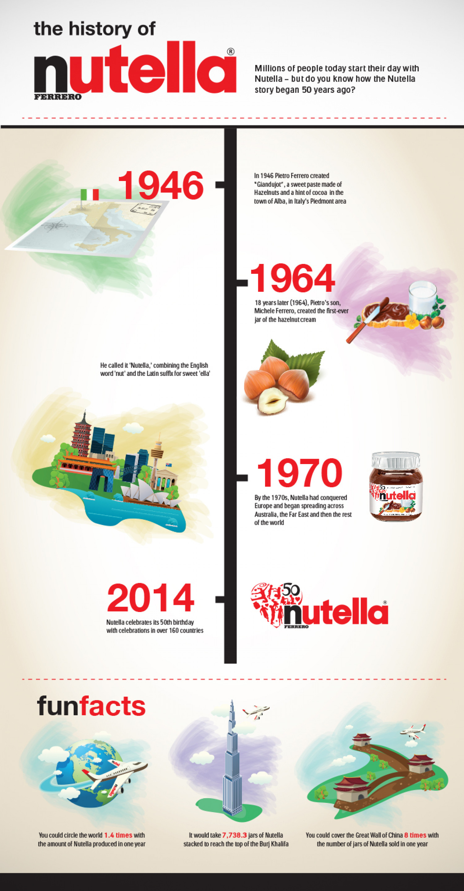 The History of Nutella Infographic