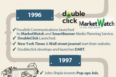 History of Online Advertising Infographic