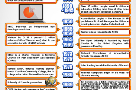 History of Online Education Infographic