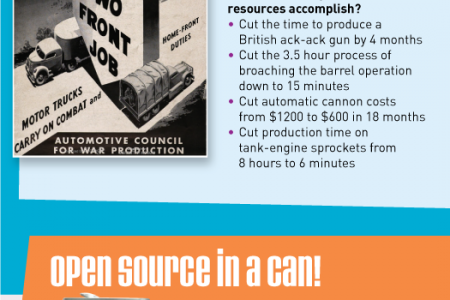 History of Open Source Coding and the Open Cloud Infographic