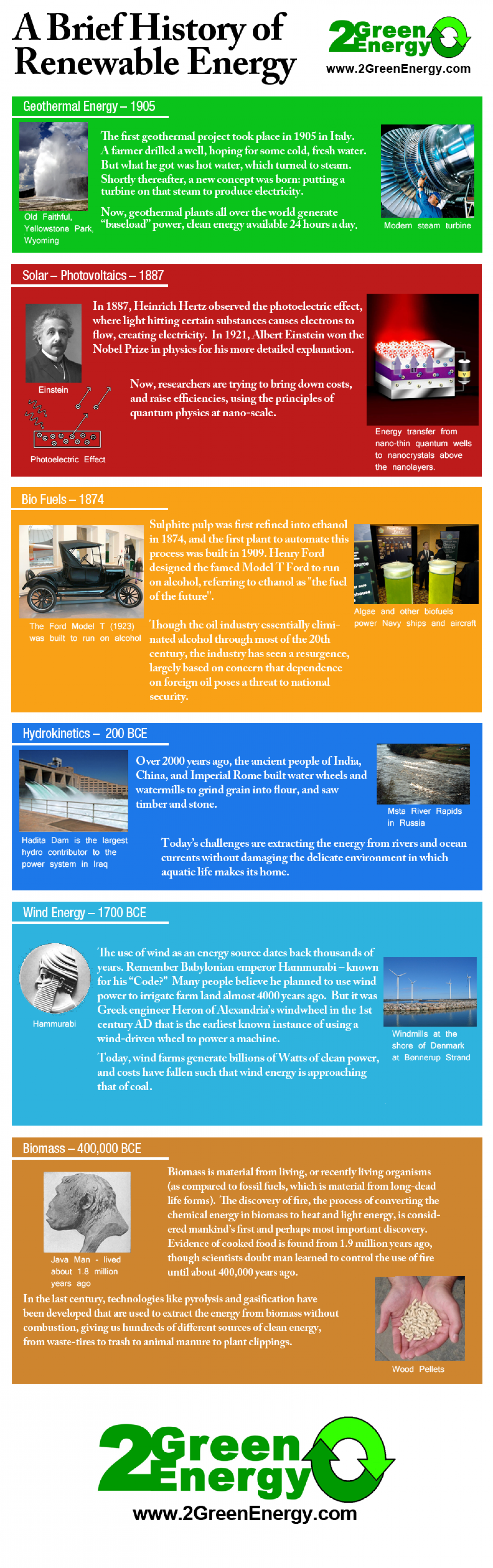History of Renewable Energy  Infographic