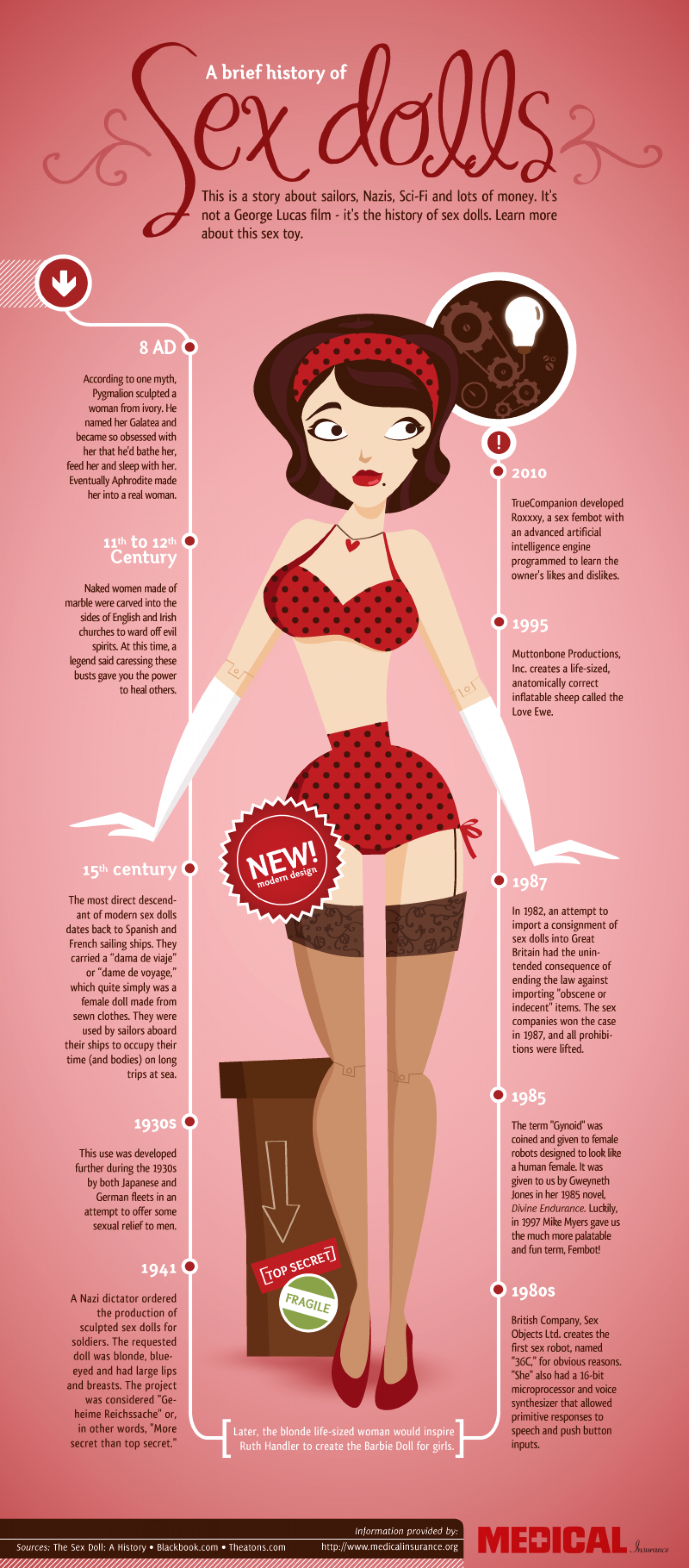 History of Sex Dolls Infographic