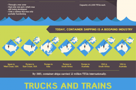 History of Shipping Infographic