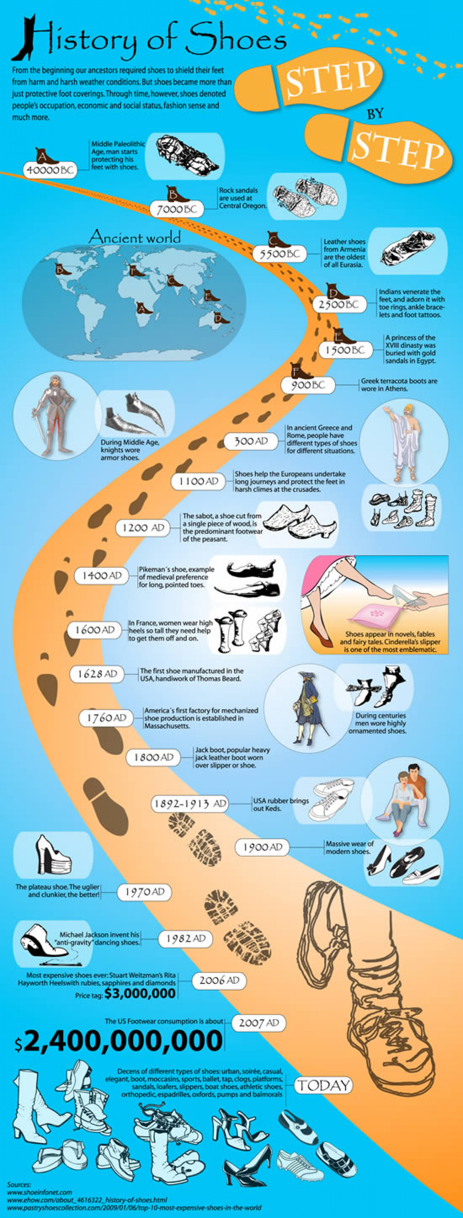 History of Shoes Infographic