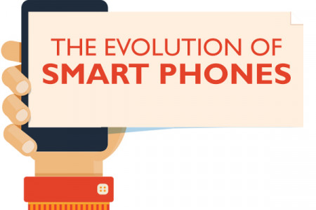 History of Smartphones Infographic