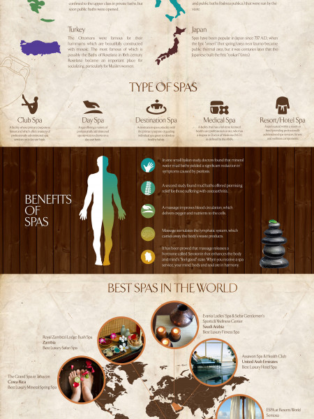 History of spas Infographic