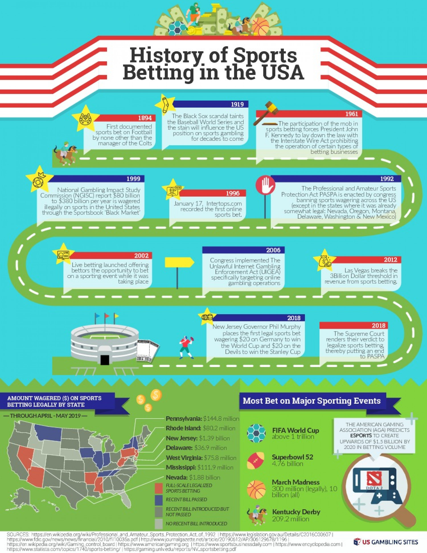 History of Sports Betting in the USA Infographic