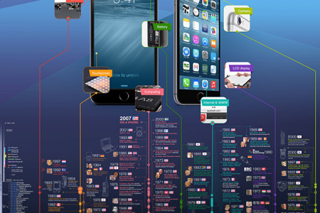 History of Technologies That Made iPhone Possible Infographic