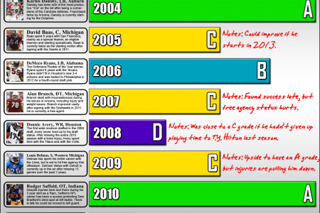 History Of The 33rd Pick In The NFL Draft Infographic