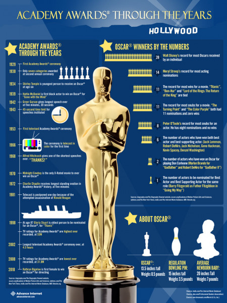 History of the Academy Awards Infographic