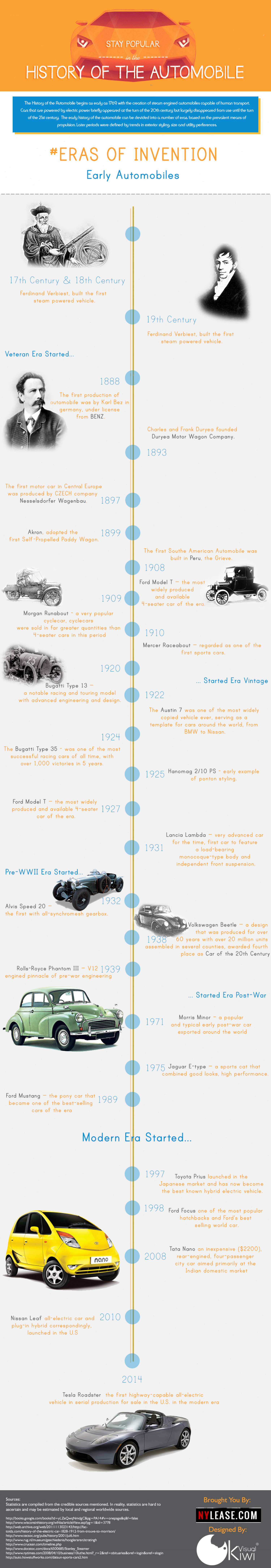 History of the Automobiles Infographic