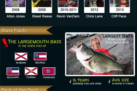 History of The Bassmaster Classic Infographic