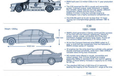 History of the BMW 3 Series Infographic