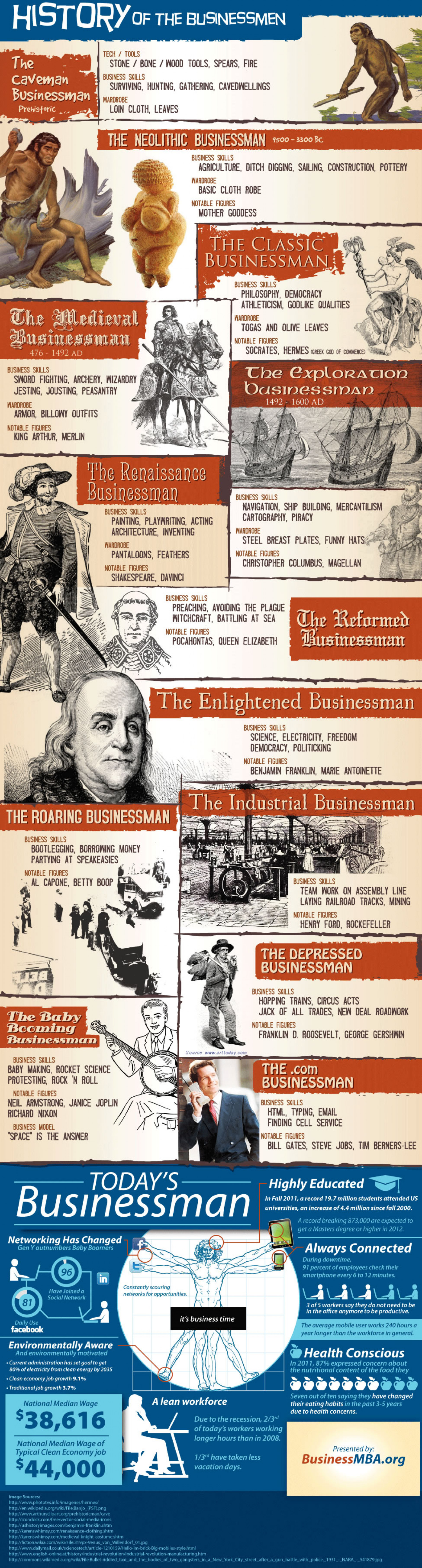 History of the Businessman Infographic