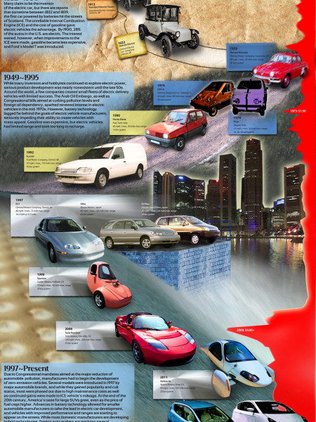 History Of The Electric Car Infographic