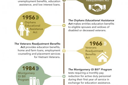 History of the GI BIll Infographic