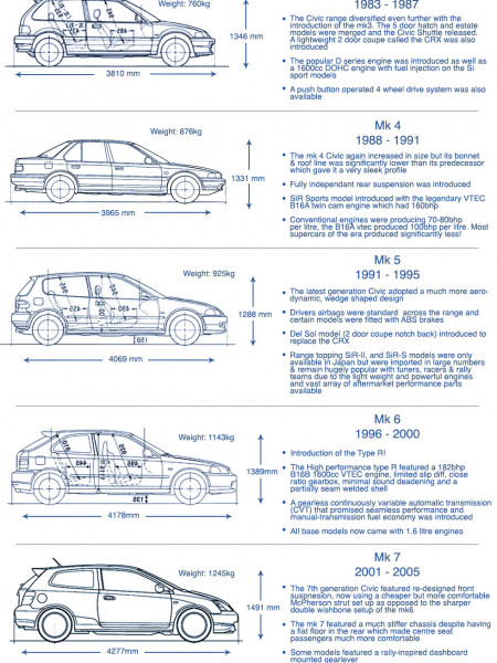 History of the Honda Civic Infographic