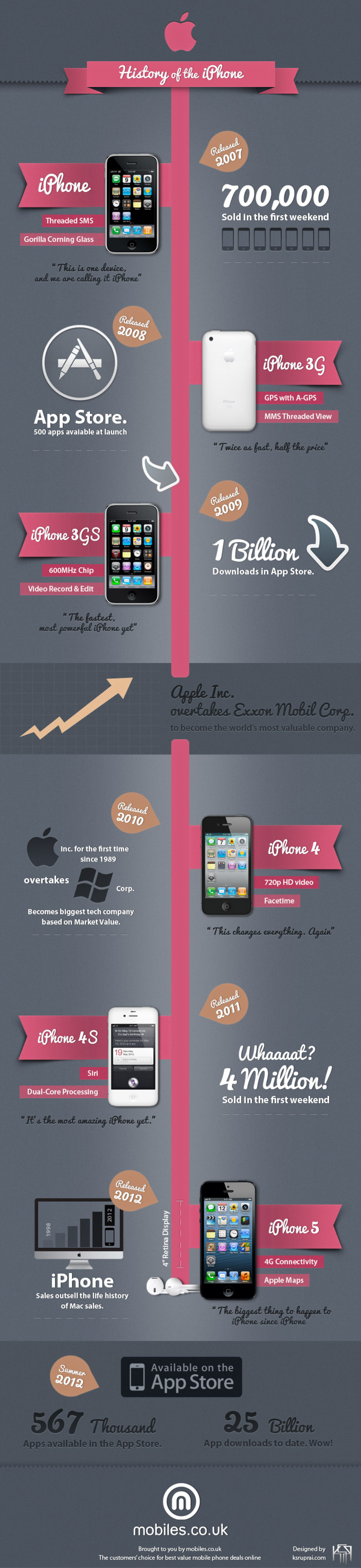 History of the iPhone Infographic