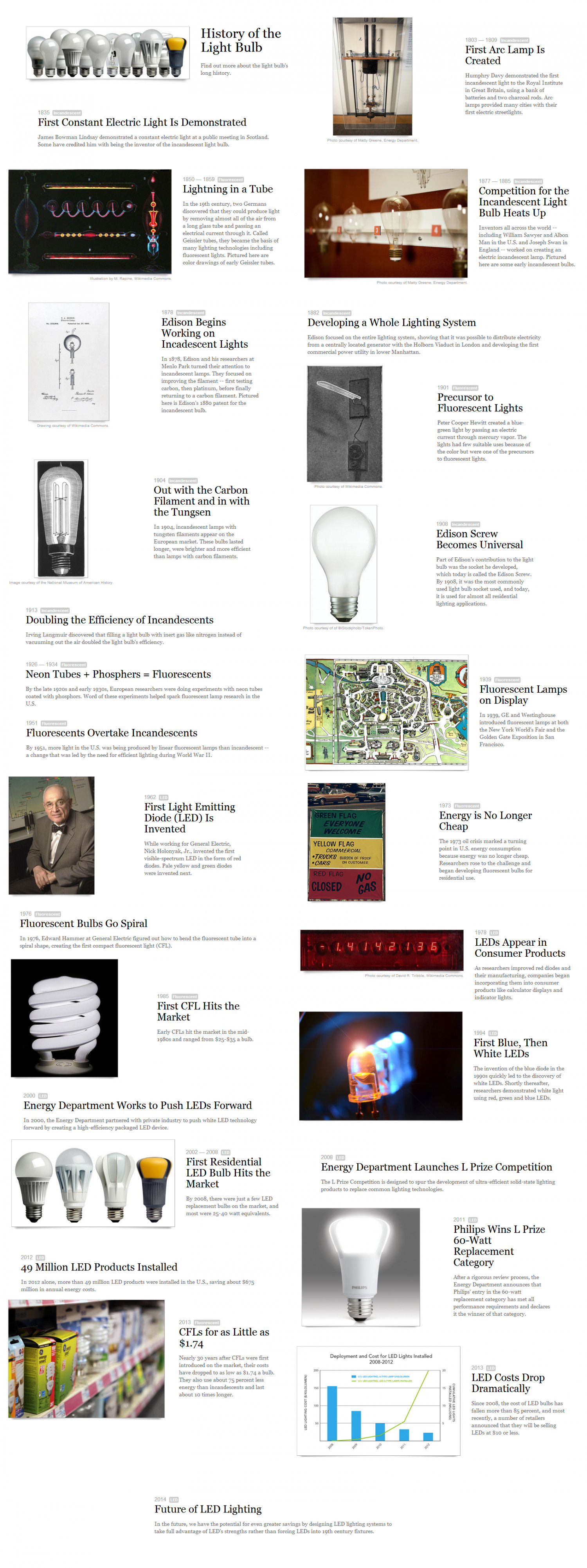 History of the Light Bulbs Infographic