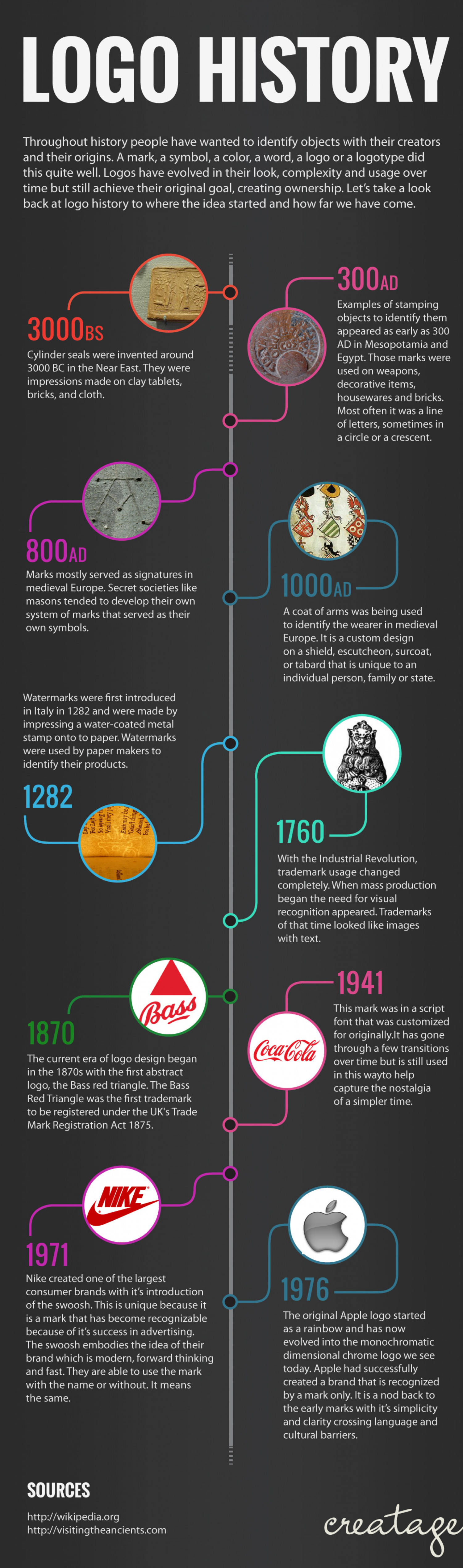 History of the Logo Design Visually