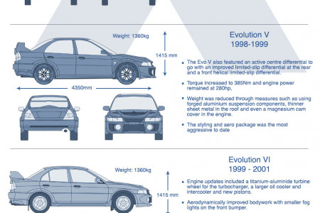 History of The Mitsubishi Lancer Evolotion Infographic